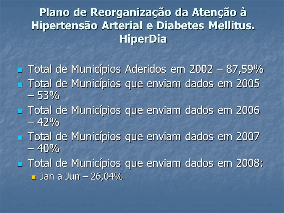 Total de Municípios Aderidos em 2002 – 87,59%