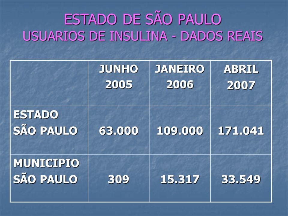 ESTADO DE SÃO PAULO USUARIOS DE INSULINA - DADOS REAIS