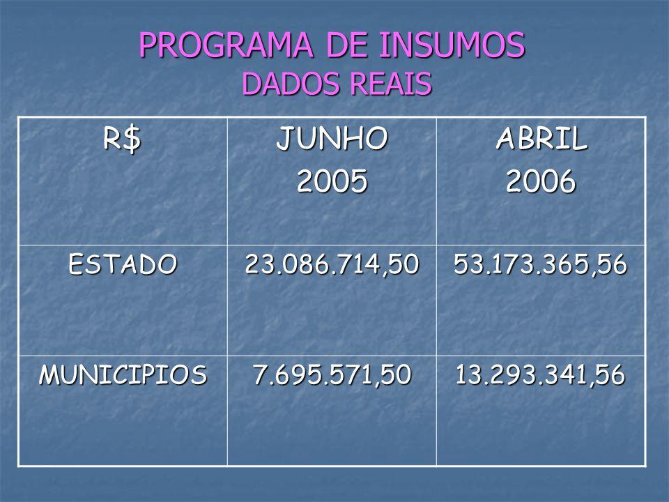 PROGRAMA DE INSUMOS DADOS REAIS