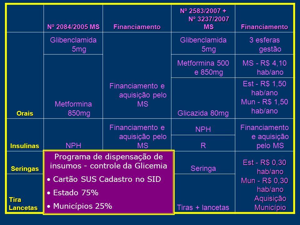 Financiamento e aquisição pelo MS 3 esferas gestão