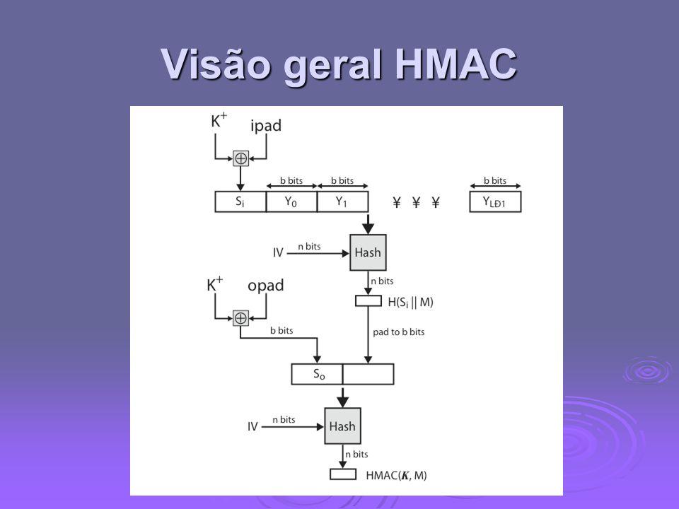 Visão geral HMAC