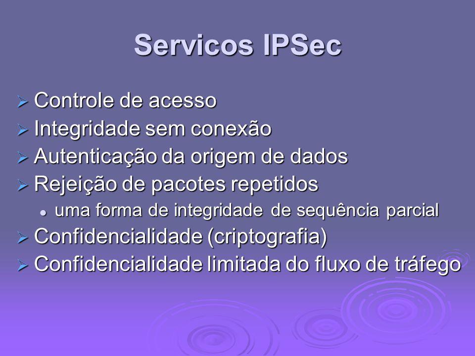 Servicos IPSec Controle de acesso Integridade sem conexão
