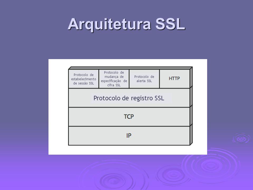 Arquitetura SSL Protocolo de registro SSL