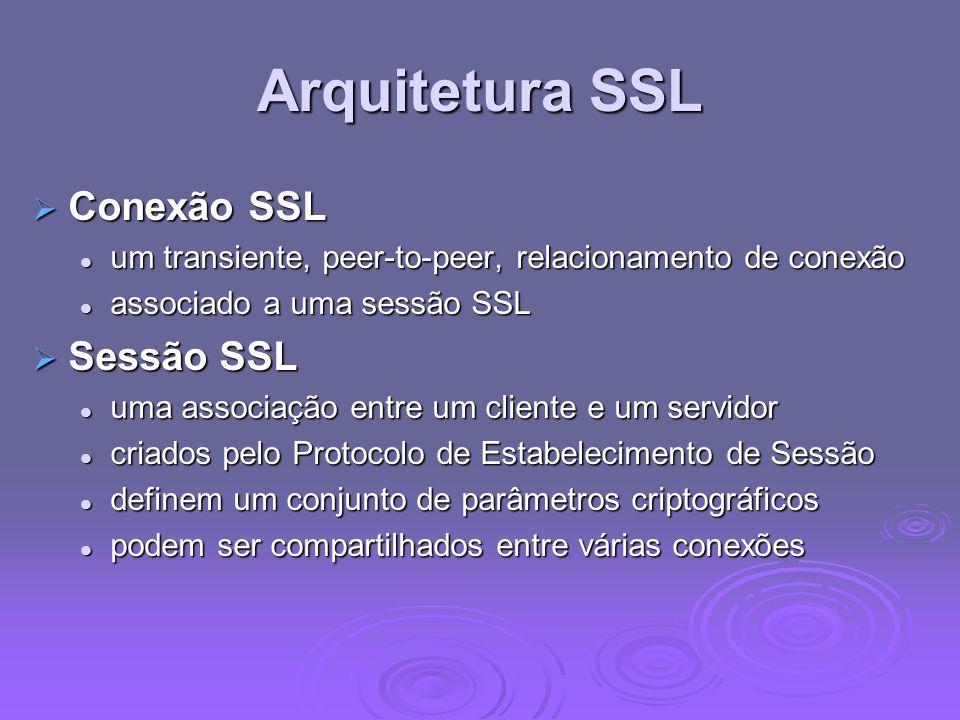 Arquitetura SSL Conexão SSL Sessão SSL