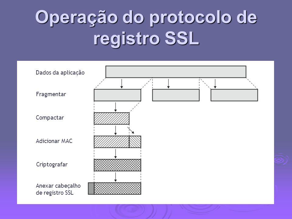Operação do protocolo de registro SSL