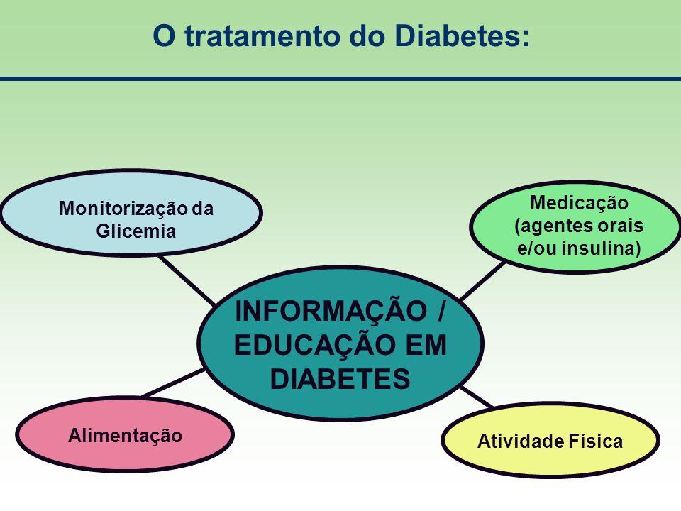 O tratamento do Diabetes: