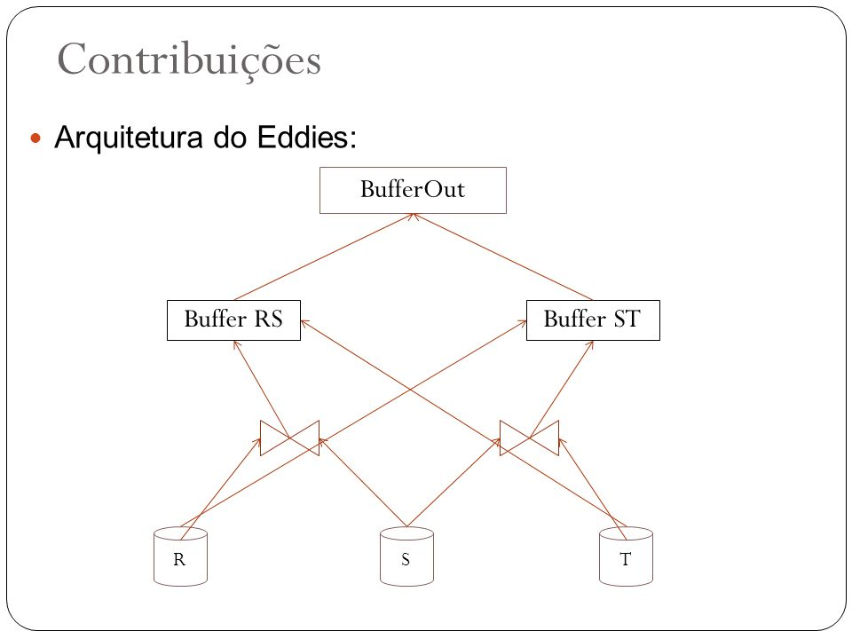 Contribuições Arquitetura do Eddies: BufferOut Buffer RS Buffer ST R S