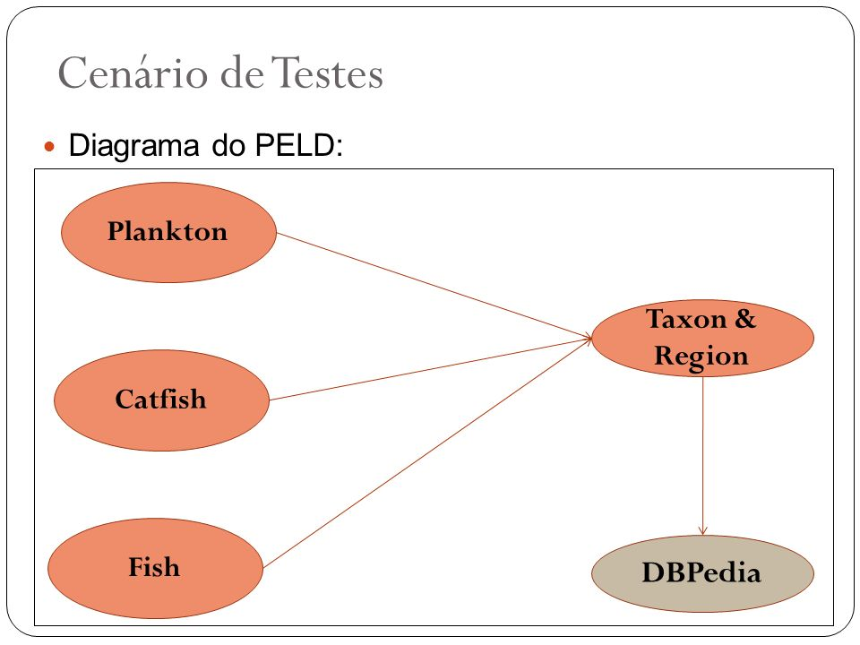 Cenário de Testes DBPedia Diagrama do PELD: Plankton Taxon & Region