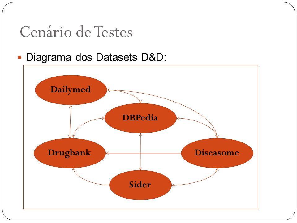Cenário de Testes Diagrama dos Datasets D&D: Dailymed DBPedia Drugbank