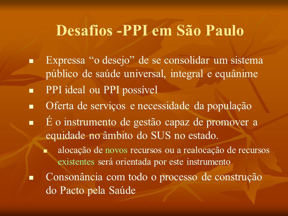 Desafios -PPI em São Paulo