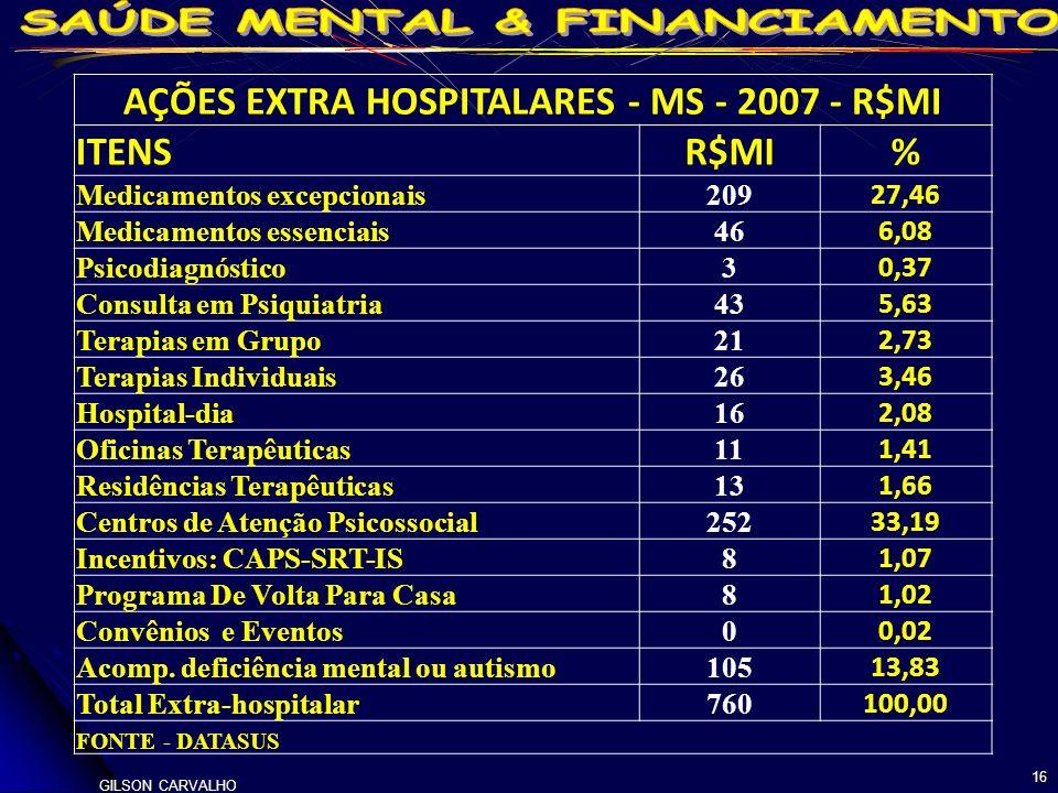 AÇÕES EXTRA HOSPITALARES - MS - 2007 - R$MI