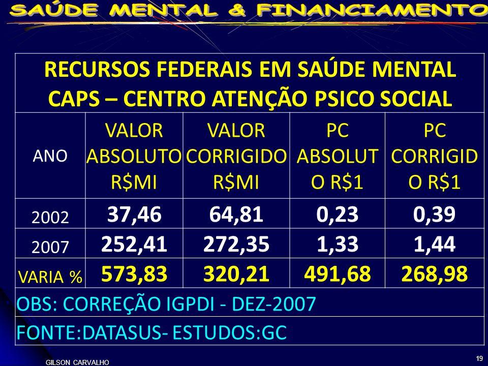 RECURSOS FEDERAIS EM SAÚDE MENTAL CAPS – CENTRO ATENÇÃO PSICO SOCIAL