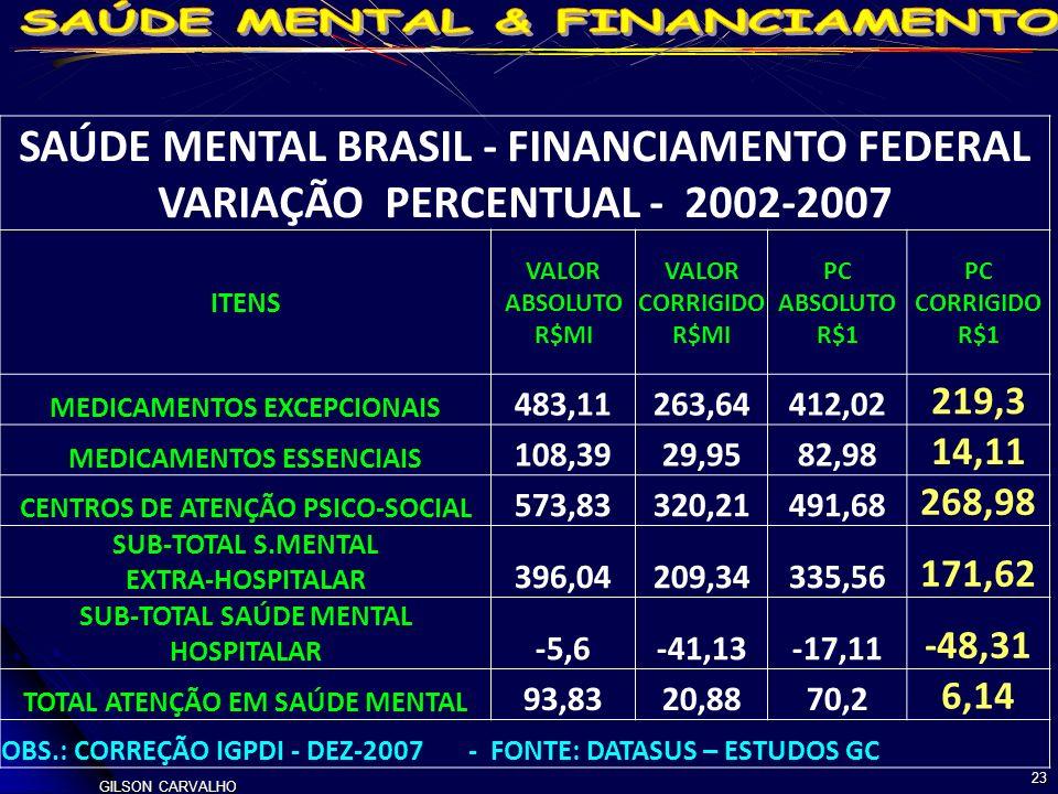 SAÚDE MENTAL BRASIL - FINANCIAMENTO FEDERAL