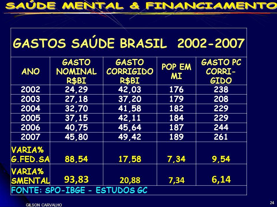 GASTOS SAÚDE BRASIL 2002-2007 93,83 6,14 20,88 ANO GASTO NOMINAL R$BI