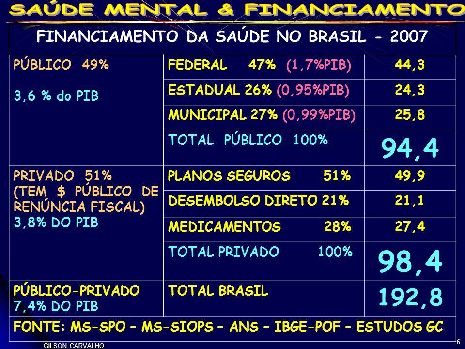 FINANCIAMENTO DA SAÚDE NO BRASIL - 2007