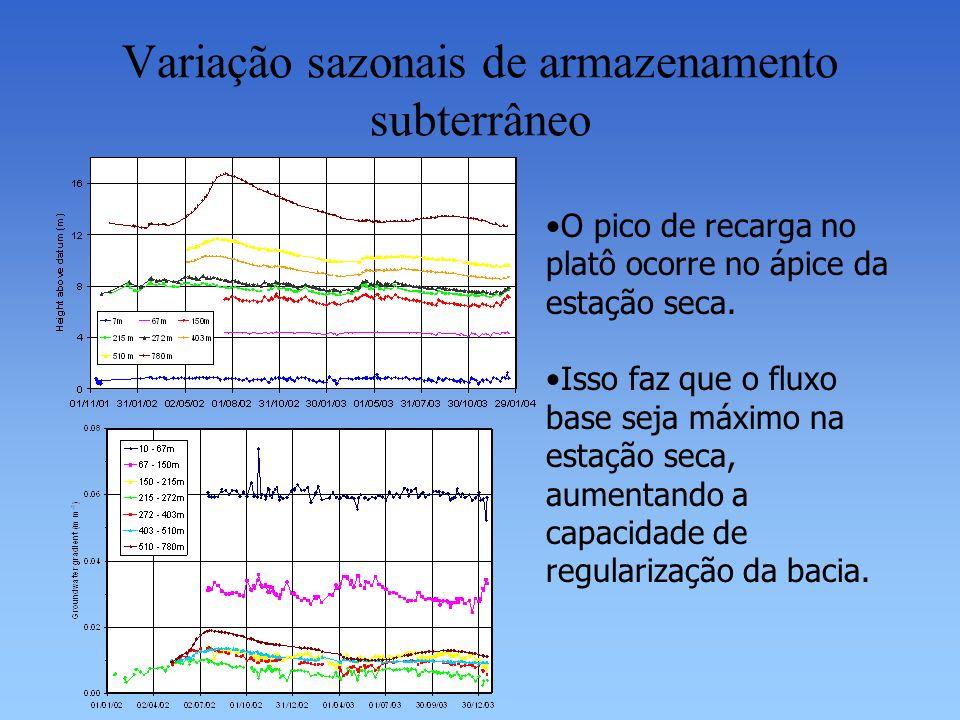 Variação sazonais de armazenamento subterrâneo