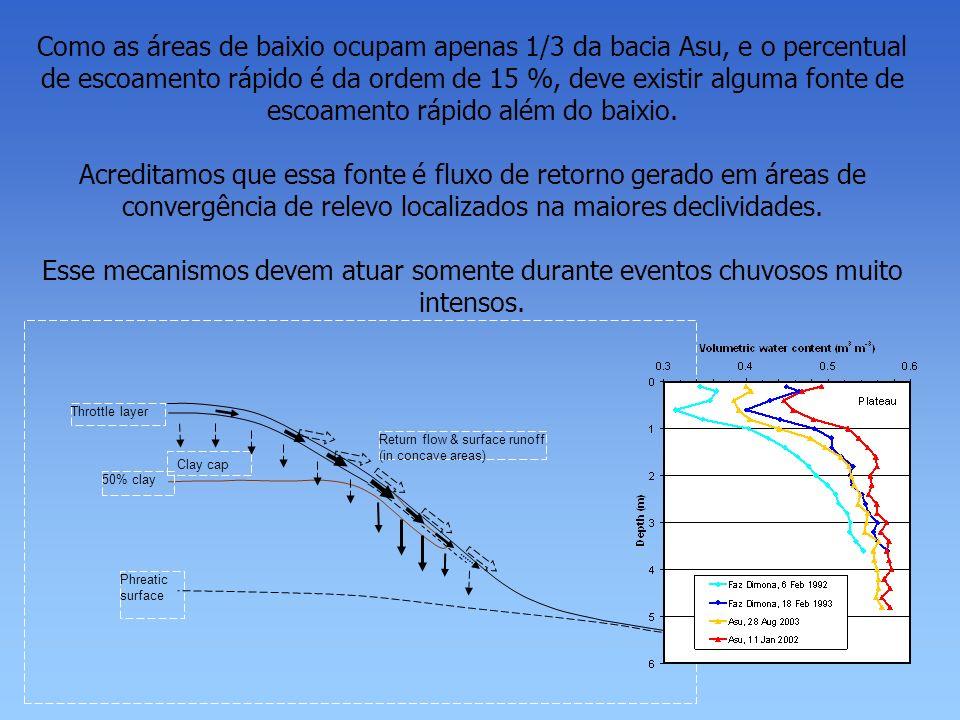 Como as áreas de baixio ocupam apenas 1/3 da bacia Asu, e o percentual de escoamento rápido é da ordem de 15 %, deve existir alguma fonte de escoamento rápido além do baixio.
