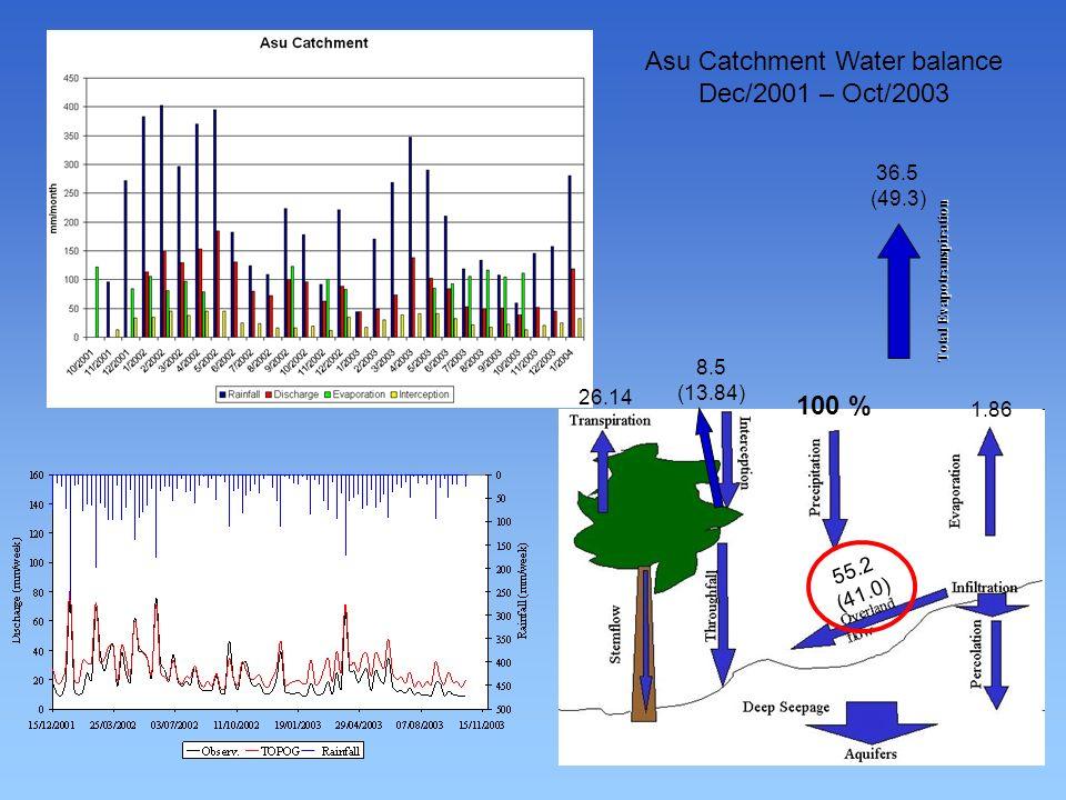 Asu Catchment Water balance