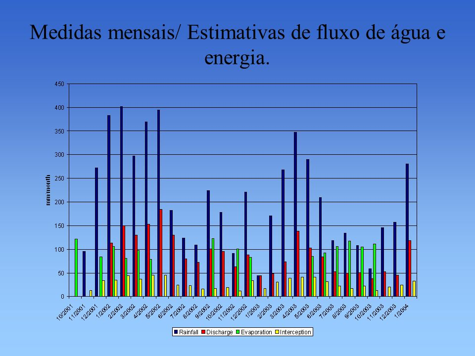 Medidas mensais/ Estimativas de fluxo de água e energia.