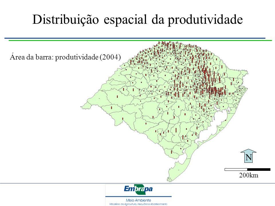 Distribuição espacial da produtividade