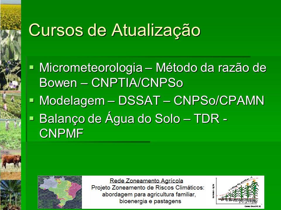 Cursos de Atualização Micrometeorologia – Método da razão de Bowen – CNPTIA/CNPSo. Modelagem – DSSAT – CNPSo/CPAMN.