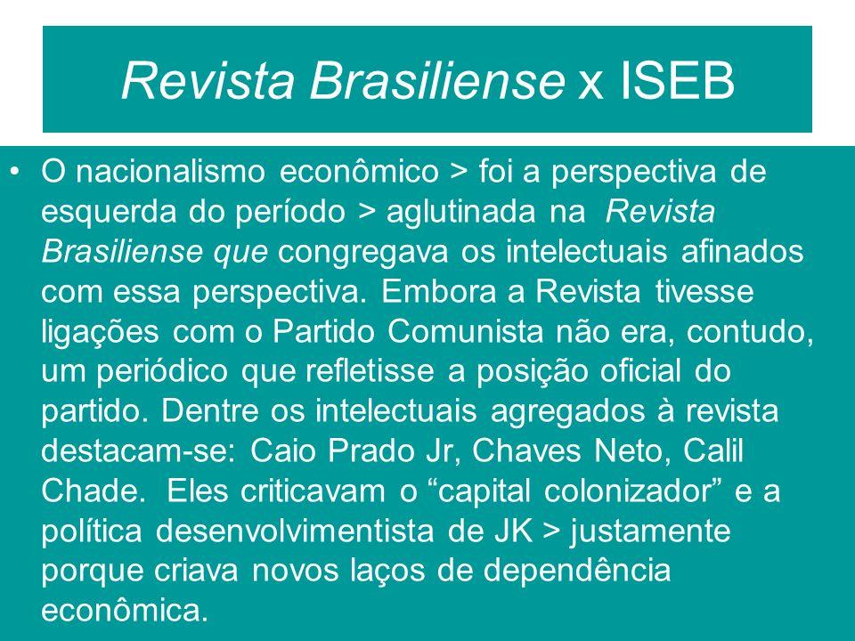 Revista Brasiliense x ISEB