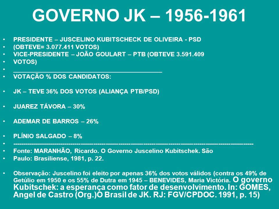 GOVERNO JK – 1956-1961 PRESIDENTE – JUSCELINO KUBITSCHECK DE OLIVEIRA - PSD. (OBTEVE= 3.077.411 VOTOS)
