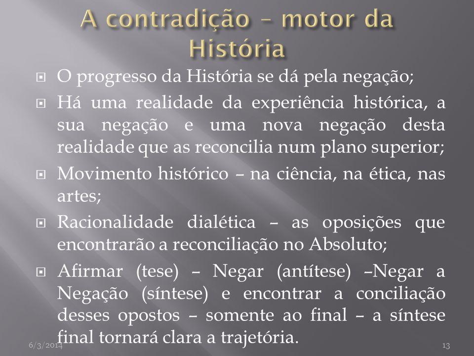 A contradição – motor da História