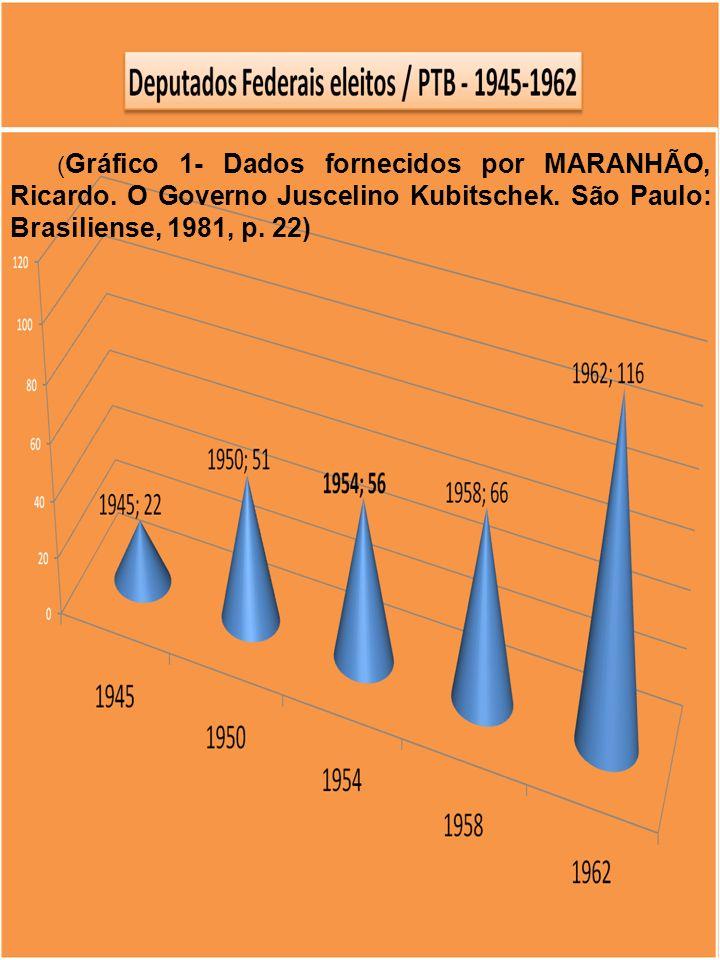 (Gráfico 1- Dados fornecidos por MARANHÃO, Ricardo