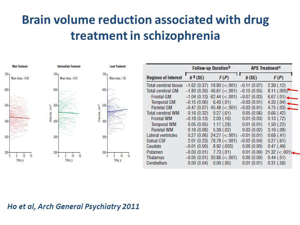 Brain volume reduction associated with drug treatment in schizophrenia