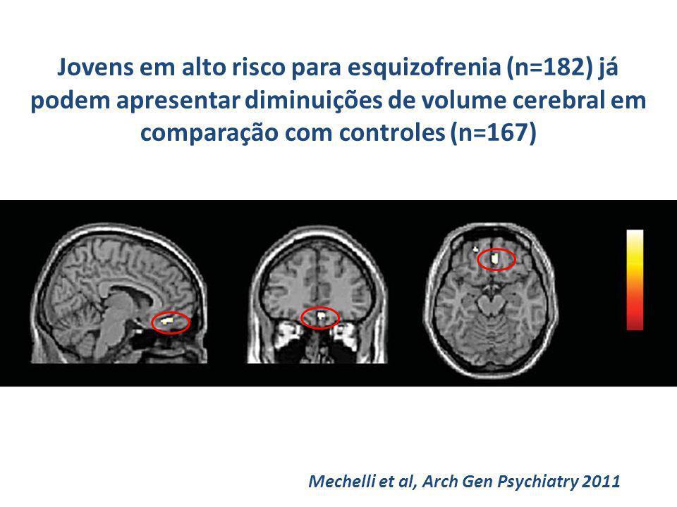 Jovens em alto risco para esquizofrenia (n=182) já podem apresentar diminuições de volume cerebral em comparação com controles (n=167)