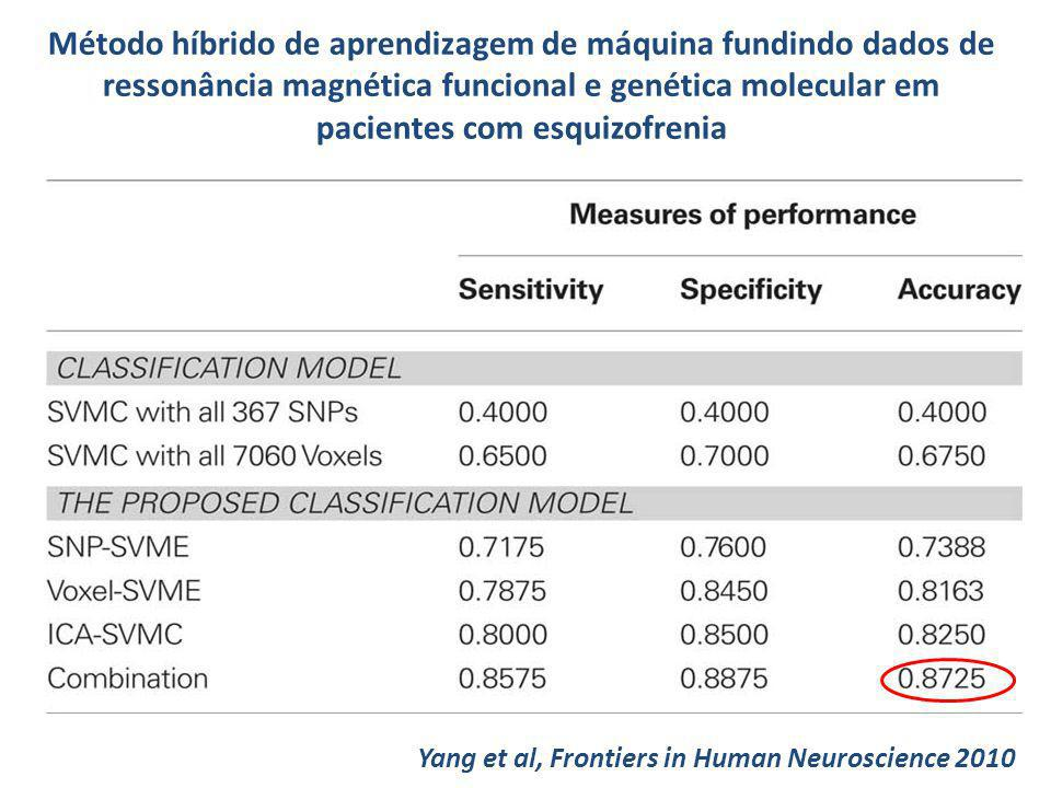 Método híbrido de aprendizagem de máquina fundindo dados de ressonância magnética funcional e genética molecular em pacientes com esquizofrenia