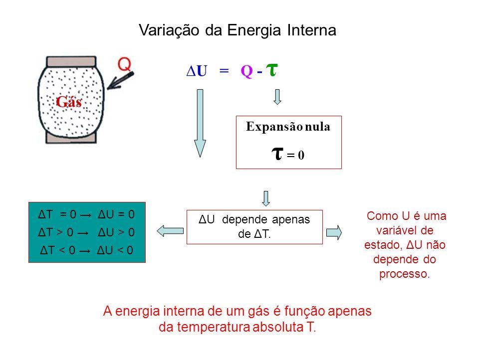 τ = 0 Variação da Energia Interna ∆U = Q - τ Gás Expansão nula