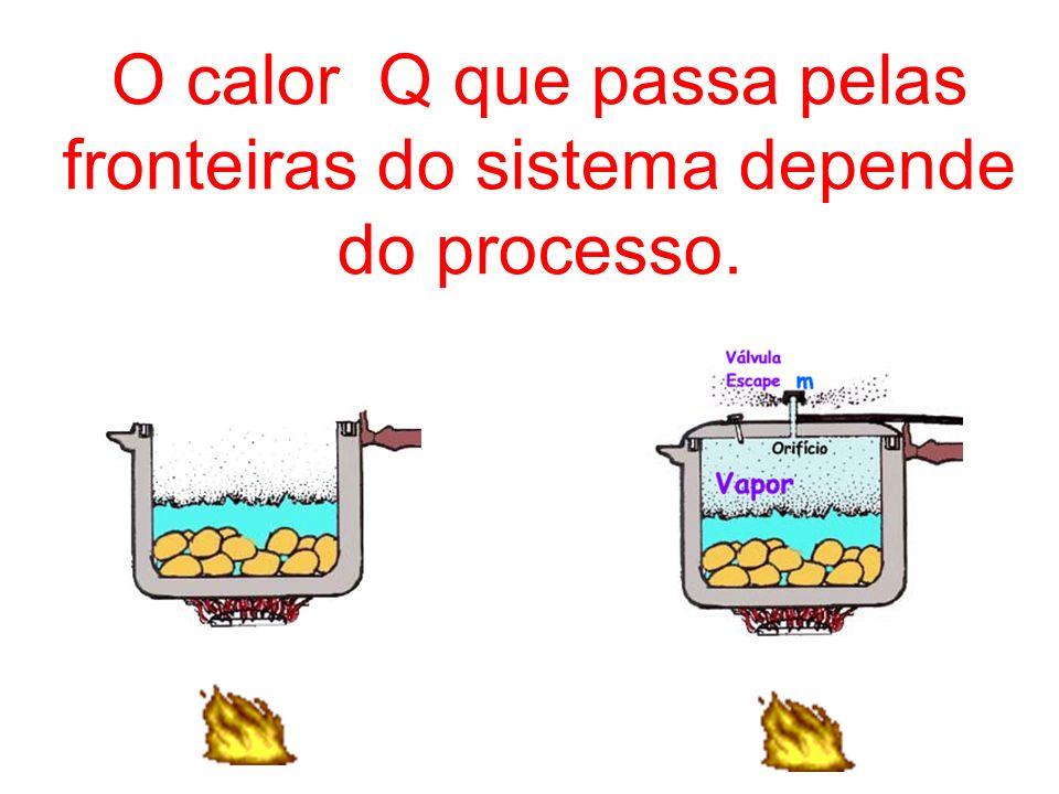O calor Q que passa pelas fronteiras do sistema depende do processo.