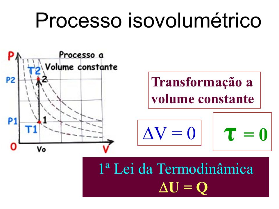 Processo isovolumétrico