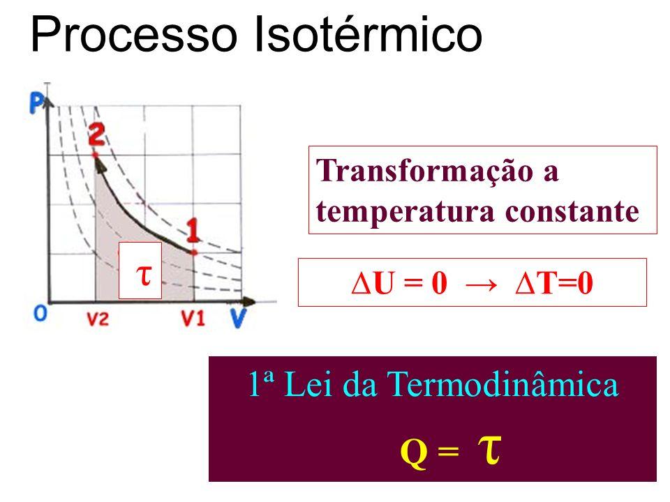 Processo Isotérmico τ 1ª Lei da Termodinâmica Q = τ