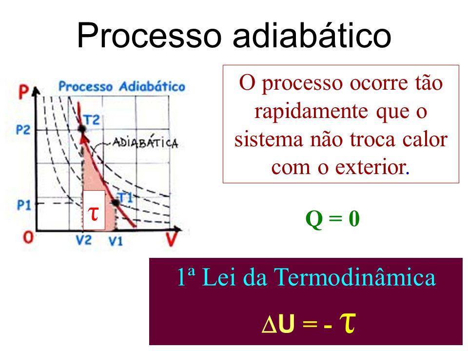 Processo adiabático τ 1ª Lei da Termodinâmica U = - τ