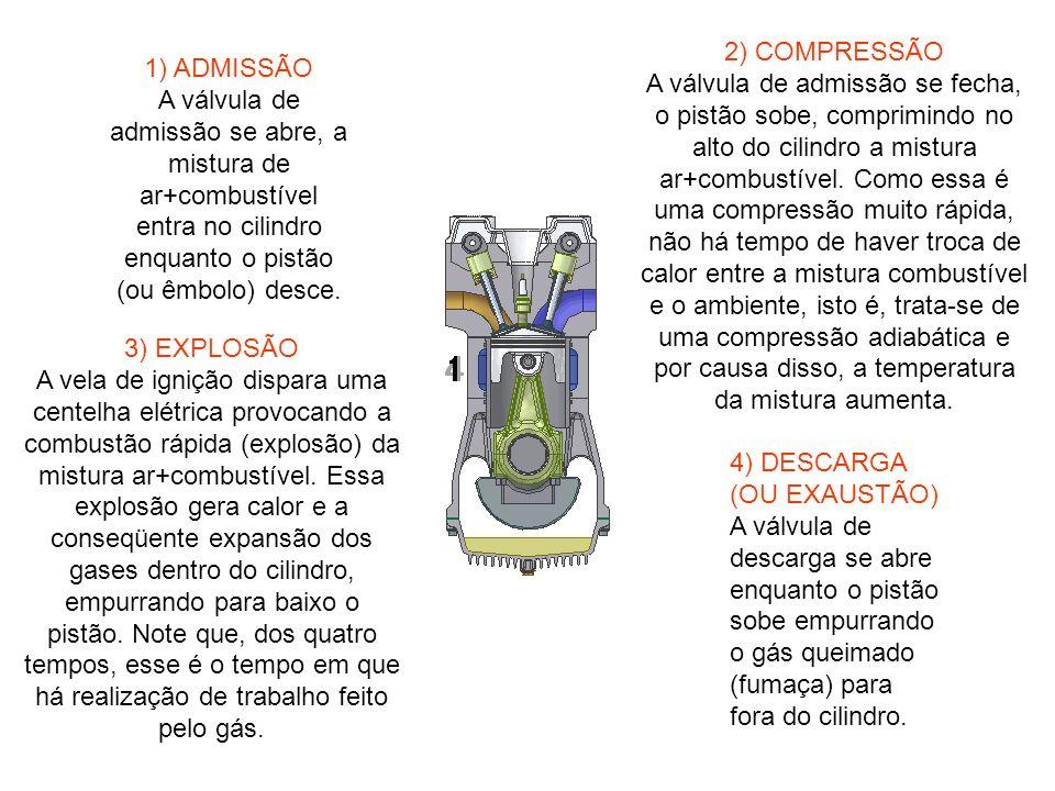2) COMPRESSÃO A válvula de admissão se fecha, o pistão sobe, comprimindo no alto do cilindro a mistura ar+combustível. Como essa é uma compressão muito rápida, não há tempo de haver troca de calor entre a mistura combustível e o ambiente, isto é, trata-se de uma compressão adiabática e por causa disso, a temperatura da mistura aumenta.