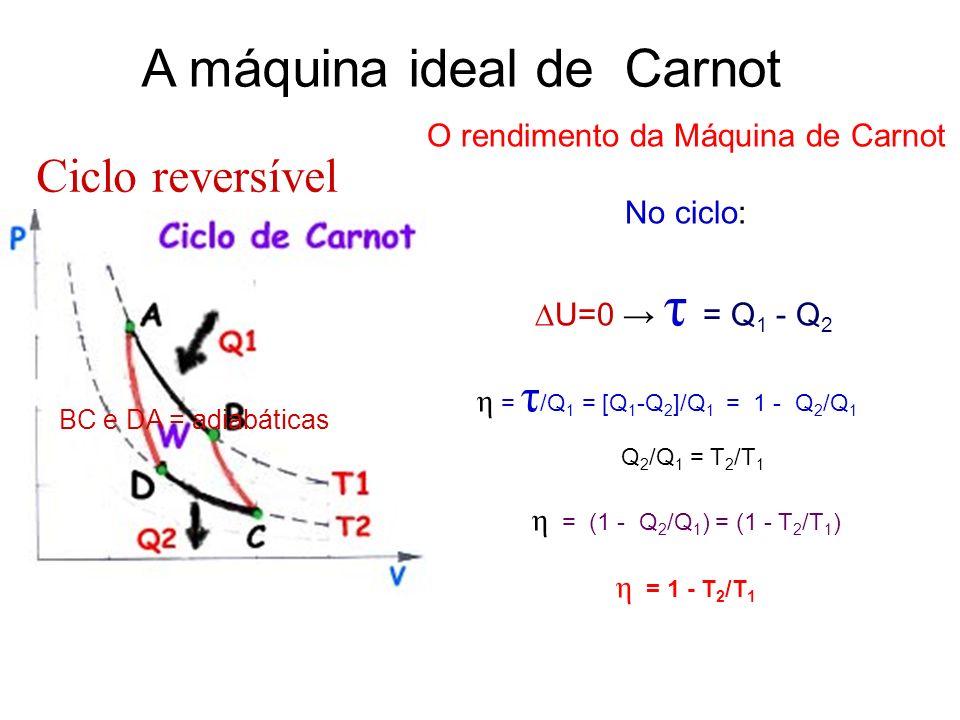 O rendimento da Máquina de Carnot