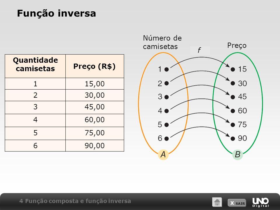 Função inversa Número de camisetas Preço f Quantidade camisetas