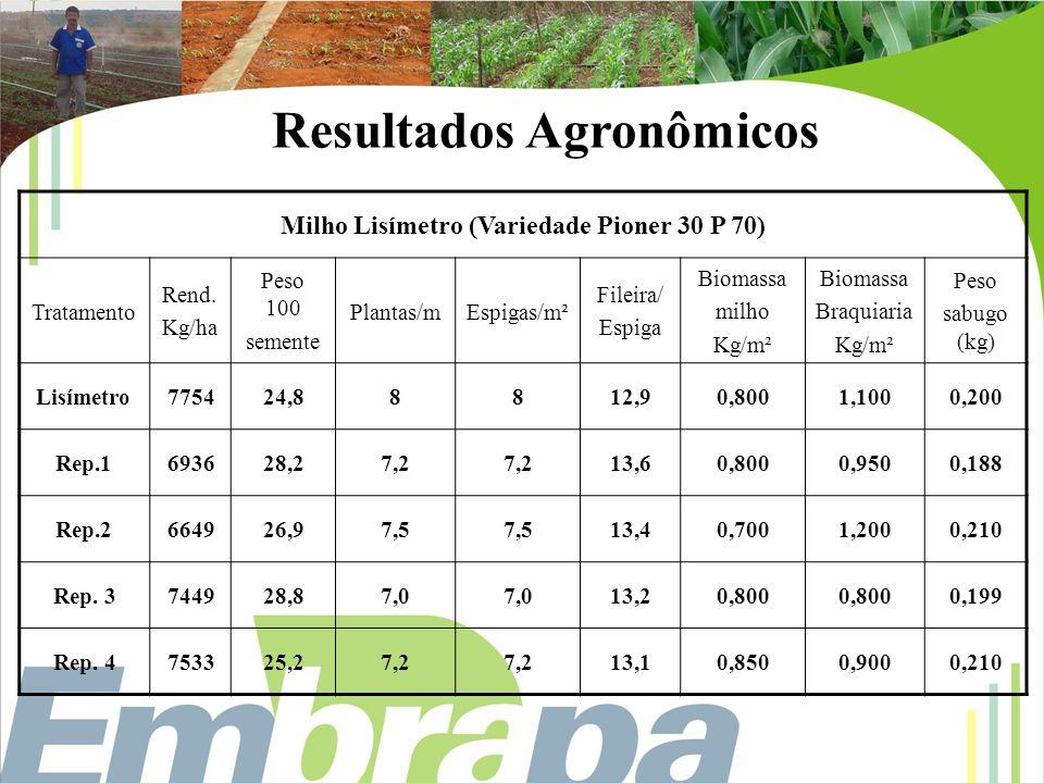 Resultados Agronômicos
