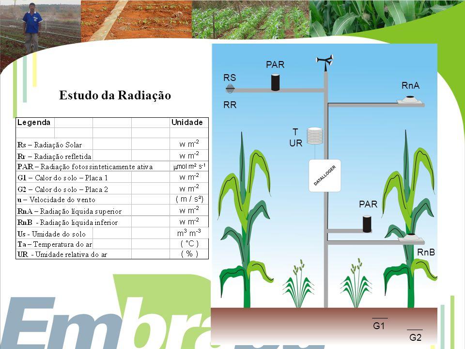 PAR RS RR RnA T UR RnB Estudo da Radiação G1 G2