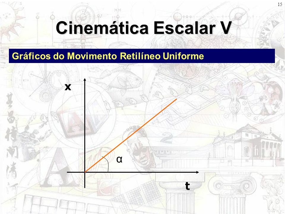 Cinemática Escalar V Gráficos do Movimento Retilíneo Uniforme t x α