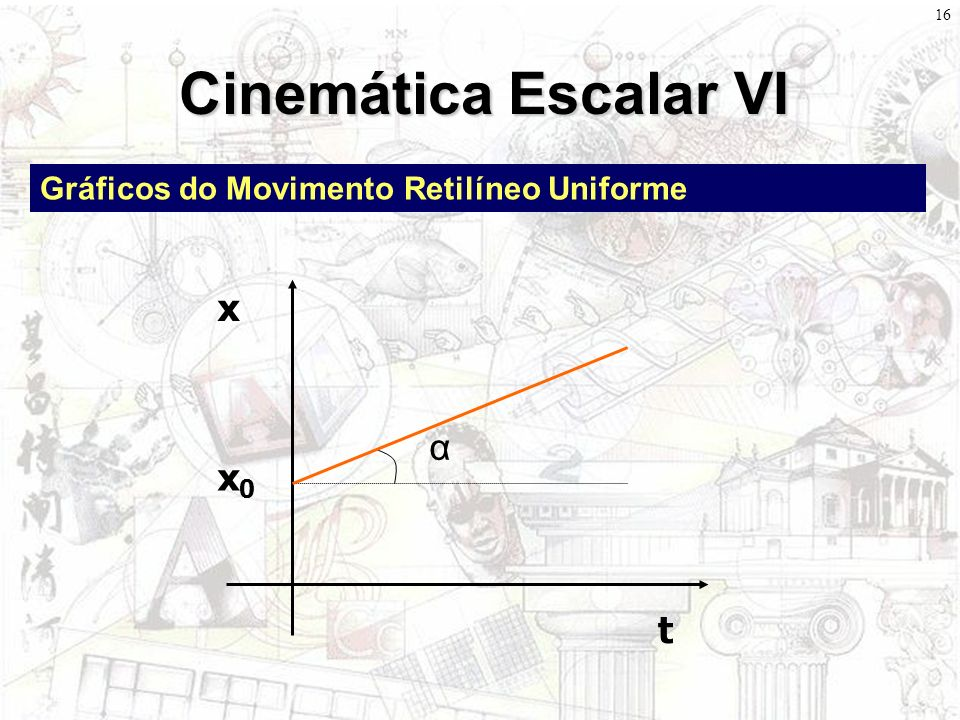 Cinemática Escalar VI x α x0 t