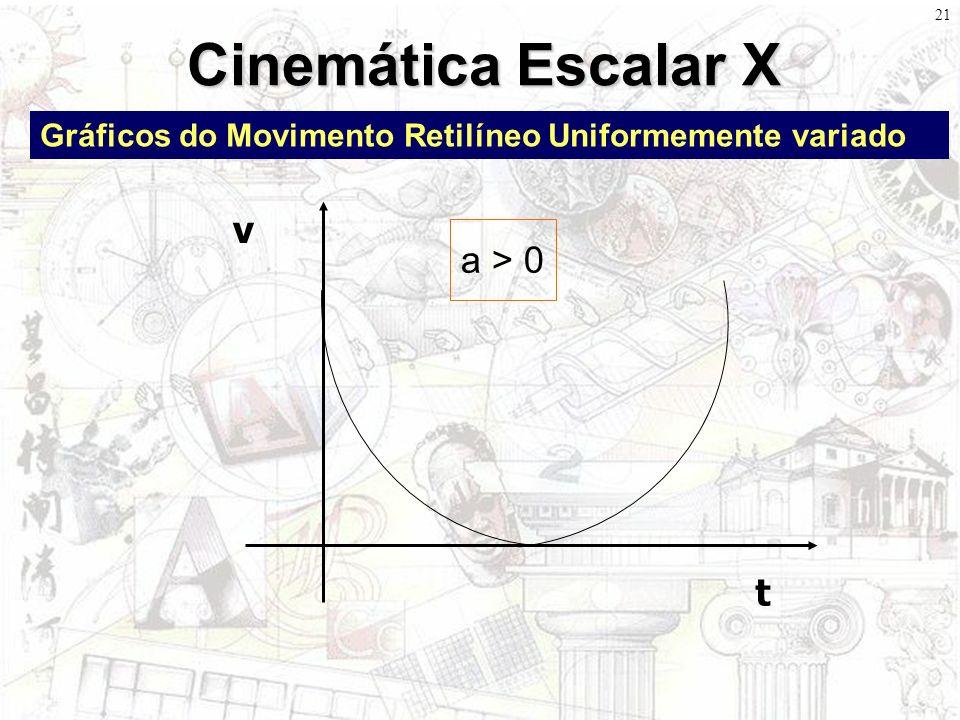 Cinemática Escalar X v a > 0 t