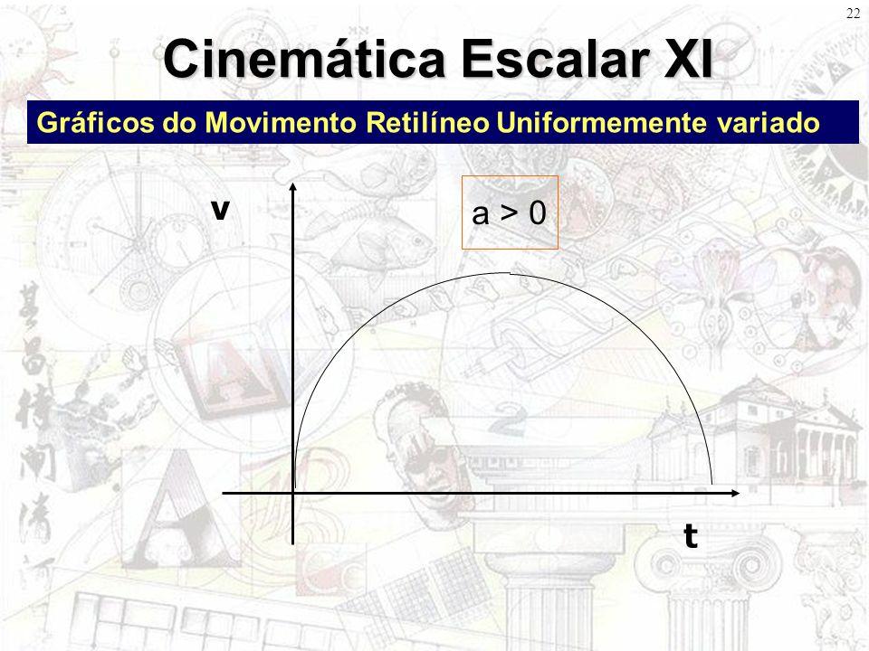 Cinemática Escalar XI v a > 0 t