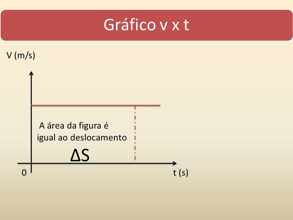 Gráfico v x t V (m/s) A área da figura é igual ao deslocamento ∆S