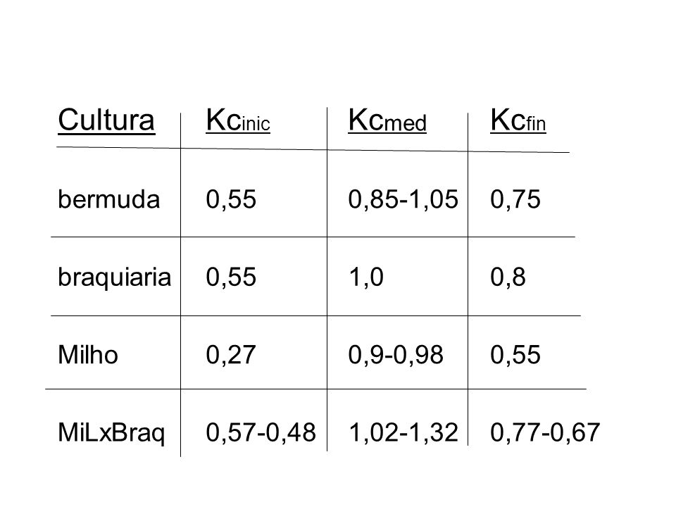 Cultura Kcinic Kcmed Kcfin bermuda 0,55 0,85-1,05 0,75 braquiaria 1,0