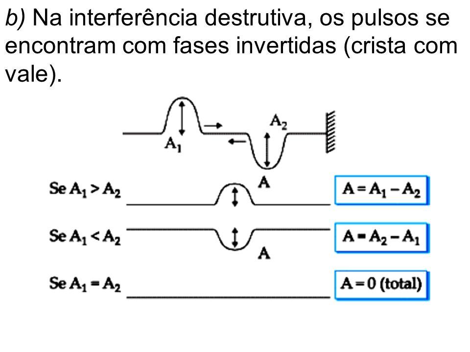 b) Na interferência destrutiva, os pulsos se encontram com fases invertidas (crista com vale).