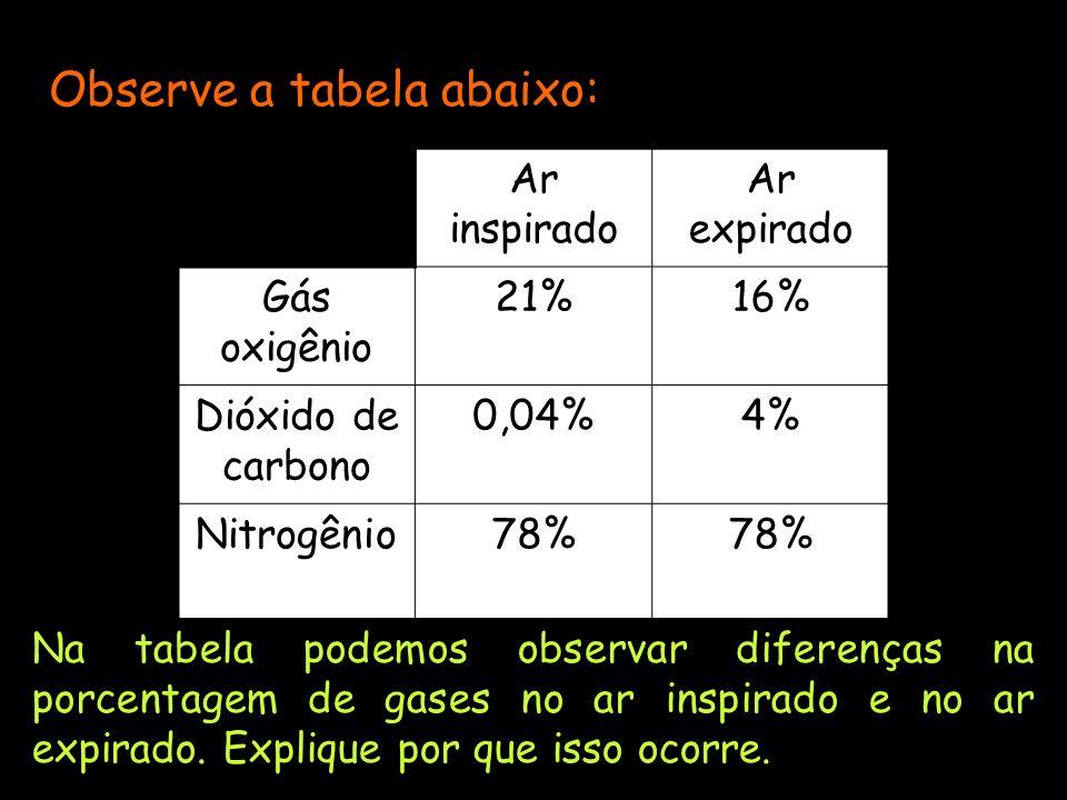 Observe a tabela abaixo: